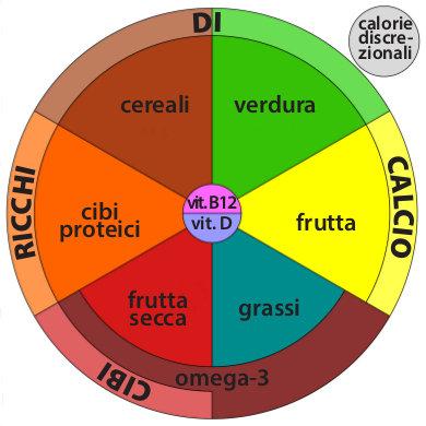 Veganuary piatto tipo veg